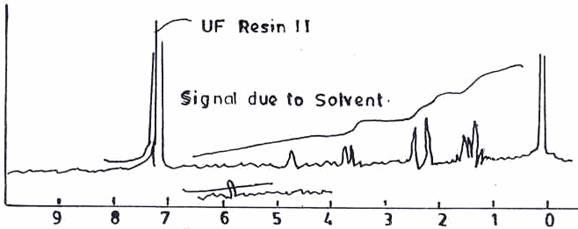 Ethylated Urea - Ether - Modified Urea - Formaldehyde Resins, Part I
