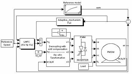 pmsm motor controller design