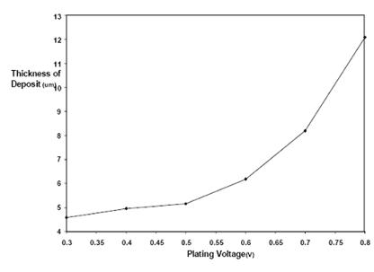 Effect of Some Process Variables on Nickel Electroplating of